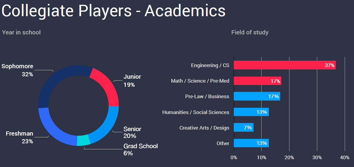 Over half of college esports participants study STEM fields.