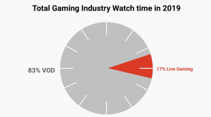 Graphic showing share of gaming content with video on demand at 83%