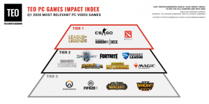 pyramid tier list of esports titles featuring Rainbow Six Siege in tier one.