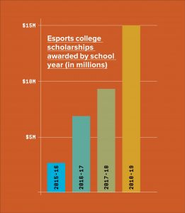 growth of collegiate esports scholarships to 15 million
