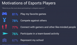 motivations of collegiate esports students