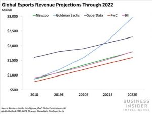 Business Insdier esports revenue projections through 2022 nearly doubling over next five years